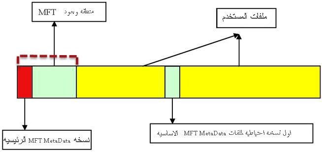 NTFS استعادة الملفات من