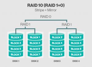 انواع Raid