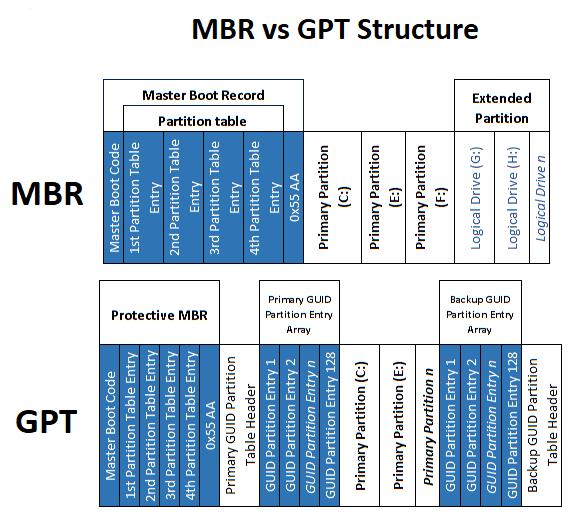 GPT ولا MBR