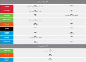 قبل الاجابة عن سؤال تقنيه الهارد SMR ام تقنيه CMR ، يجب اولا معرفه ماهو الفرق بين الاتنين . نحن نعرف ان الهاردات نوعان (عاديه و SSD ) والهاردات العادية